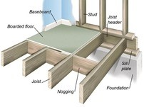 floor-support-system